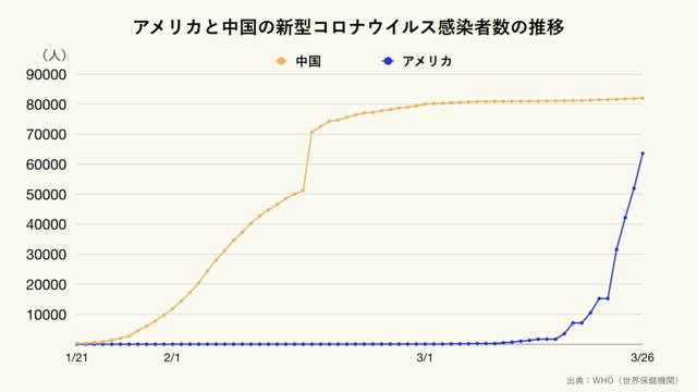 アメリカと中国の新型コロナウイルスの感染者数の推移(クリーム)