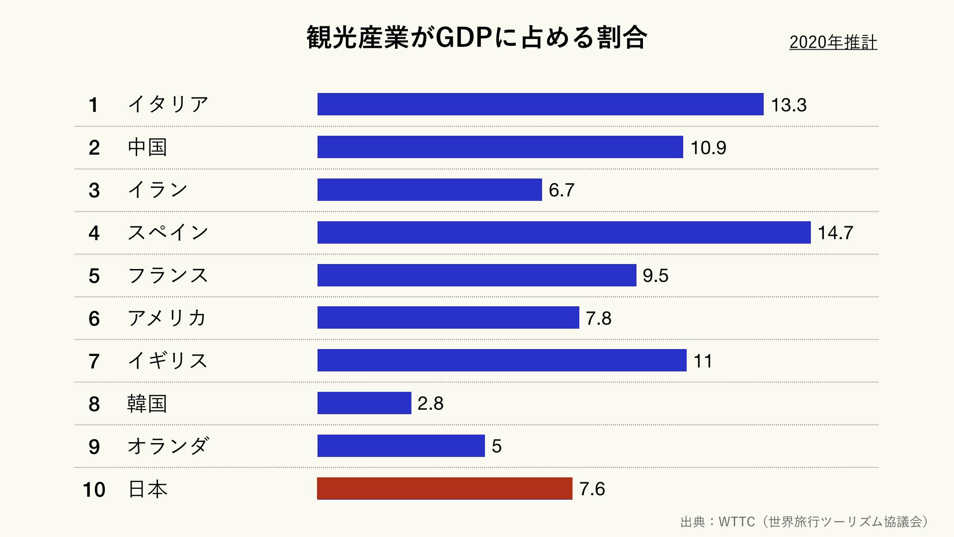 観光産業が名目GDPに占める割合(クリーム)