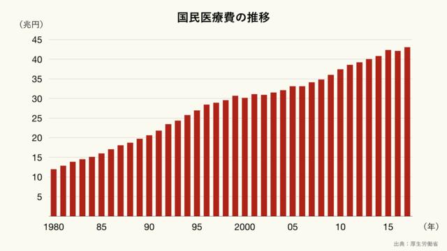 日本の国民医療費の推移(クリーム)