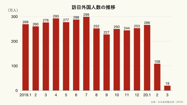 訪日外国人数の月間推移(クリーム)