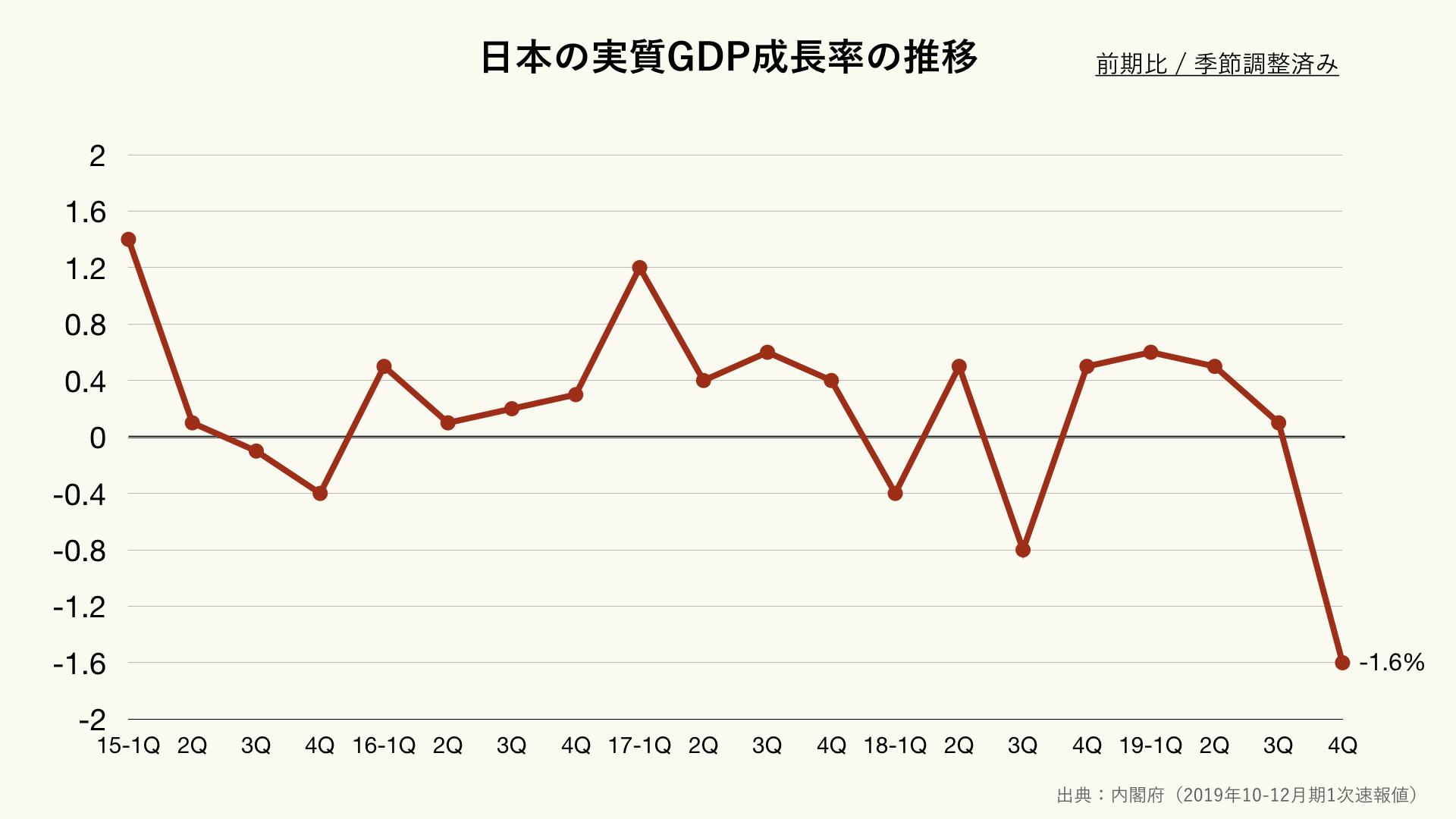 日本の実質GDP成長率の前期比の推移(クリーム)