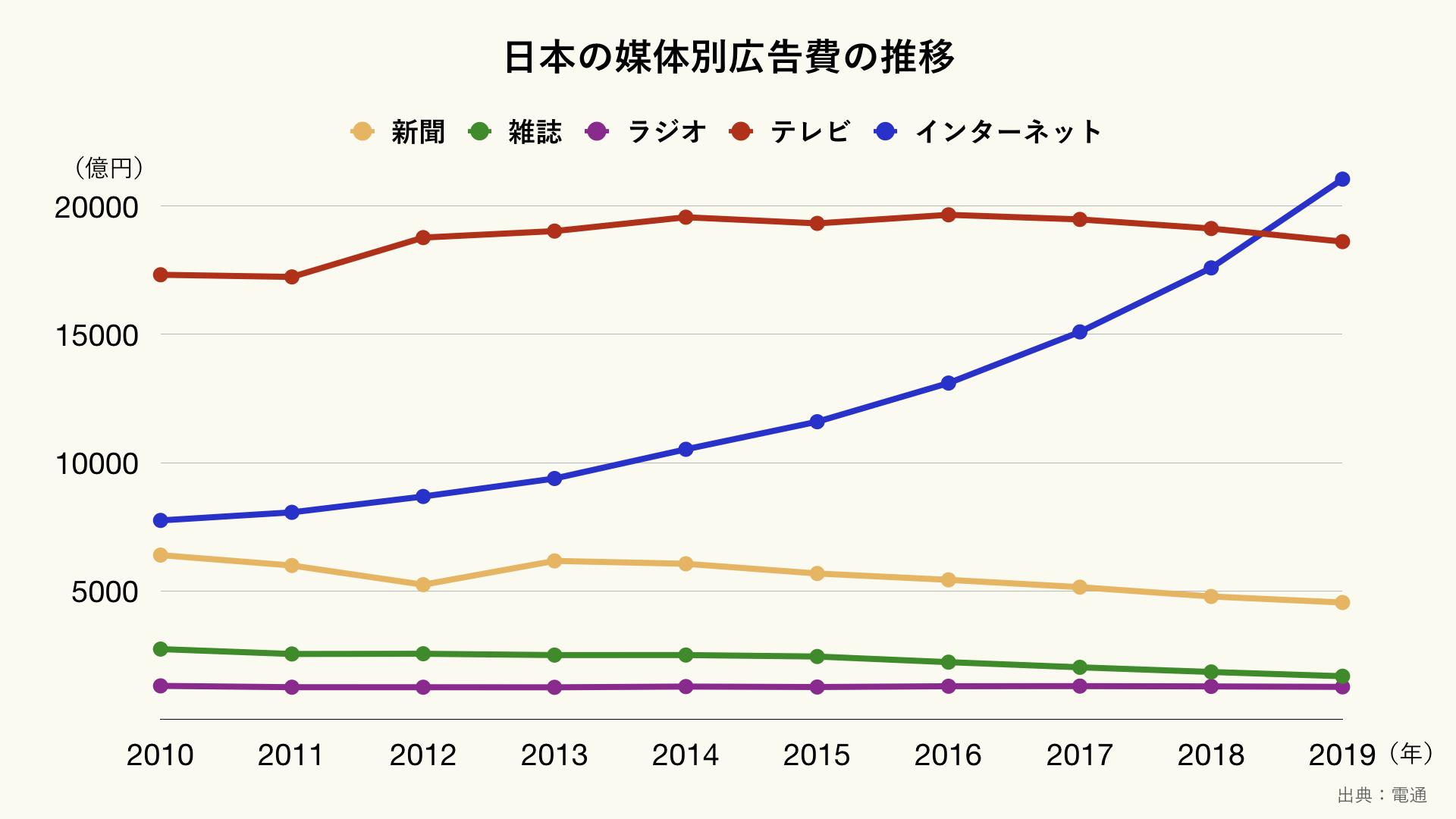 日本の媒体別広告費の推移(クリーム)