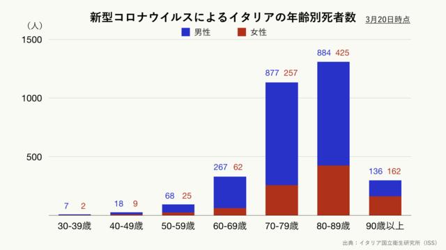 新型コロナウイルスによるイタリアの年齢別死者数(クリーム)