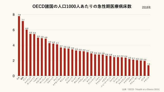 OECD諸国の人口1000人あたりの急性期医療病床数(クリーム)