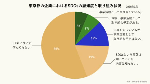 東京都の企業におけるSDGsの認知度と取り組み状況(クリーム)