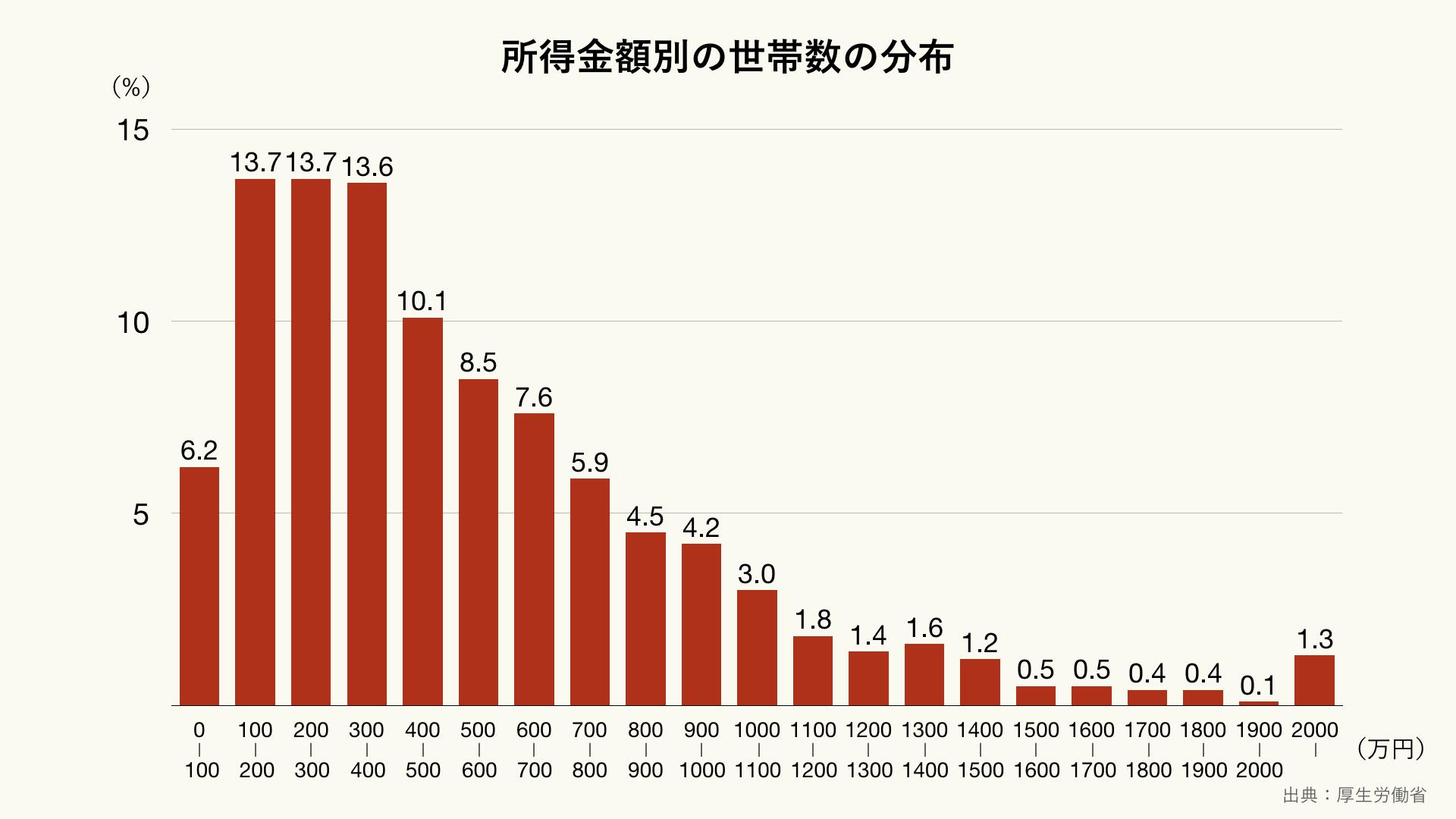 所得金額別の世帯数の分布(クリーム)
