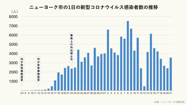 ニューヨーク市の1日あたりの新型コロナウイルス感染者数の推移(クリーム)