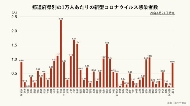 都道府県別の1万人あたりの新型コロナウイルス感染者数