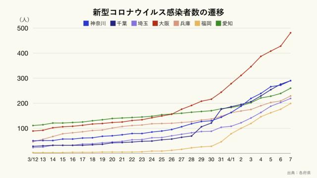 日本の7府県の新型コロナウイルスの感染者数