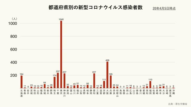 都道府県別の新型コロナウイルス感染者数