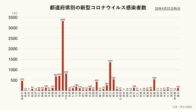 大阪 コロナ 感染 者 数 グラフ