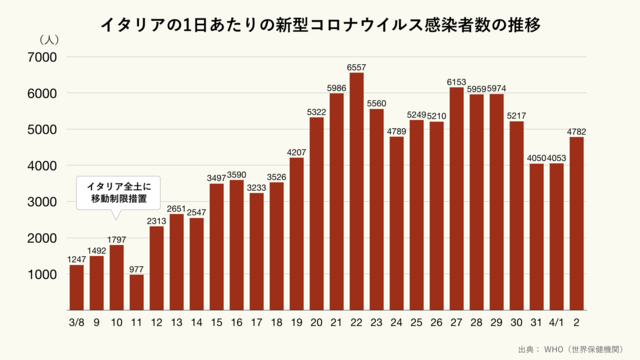 イタリアの1日あたりの新型コロナウイルス感染者数のグラフ(クリーム)
