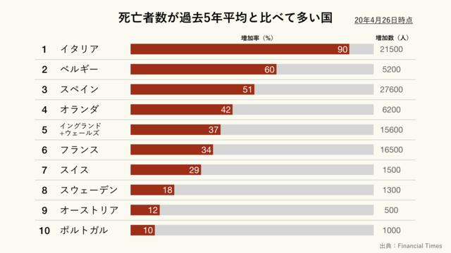 死亡者数が過去5年平均と比べて多い国