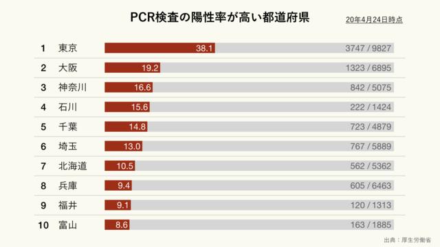 新型コロナウイルスのPCR検査の陽性率が高い都道府県