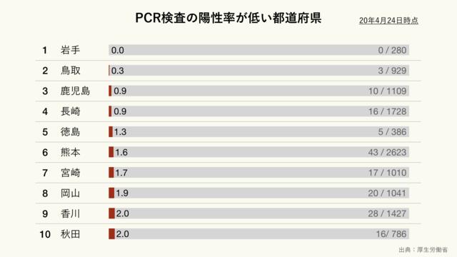 新型コロナウイルスのPCR検査の陽性率が低い都道府県