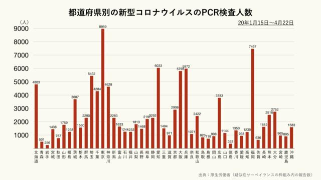 都道府県別の新型コロナウイルスのPCR検査人数