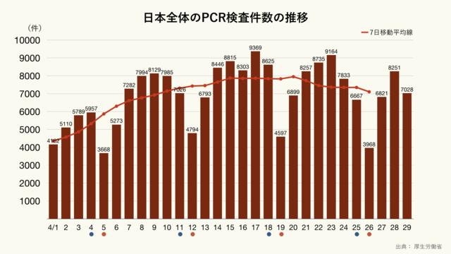 日本全体の新型コロナウイルスPCR検査件数の推移