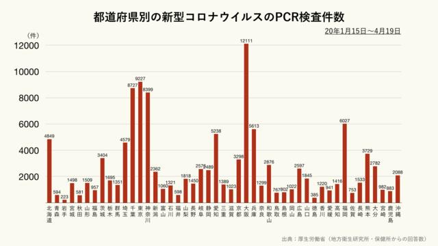 都道府県別の新型コロナウイルスのPCR検査数