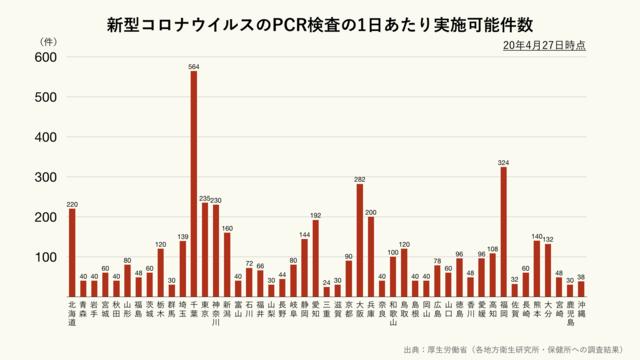 新型コロナウイルスのPCR検査の1日あたり実施可能件数(都道府県別)