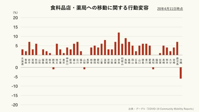 食料品店・薬局への移動に関する都道府県別の行動変容