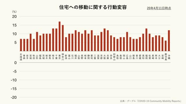 住宅への移動に関する都道府県別の行動変容