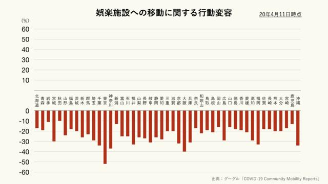 娯楽施設への移動に関する行動変容(都道府県別)