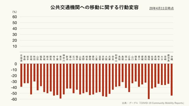 公共交通機関への移動に関する都道府県別の行動変容