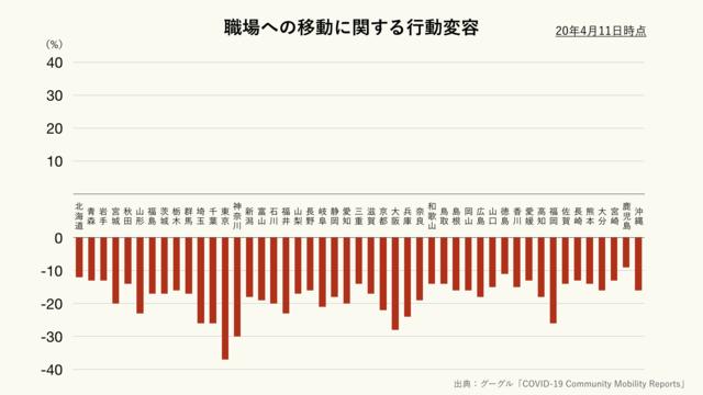 職場への移動に関する行動変容(都道府県別)