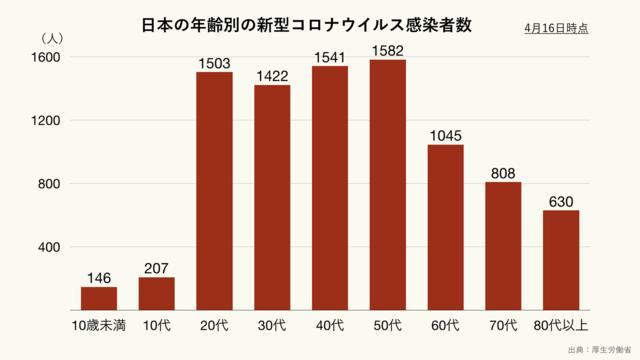 日本の年齢別の新型コロナウイルス感染者数