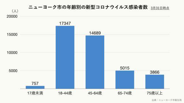 新型コロナウイルスによるニューヨーク市の年齢別感染者数(クリーム)