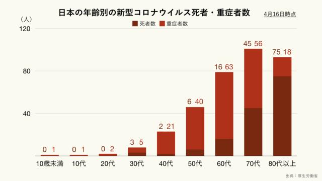 日本の年齢別の新型コロナウイルスによる死者数と重症者数のグラフ