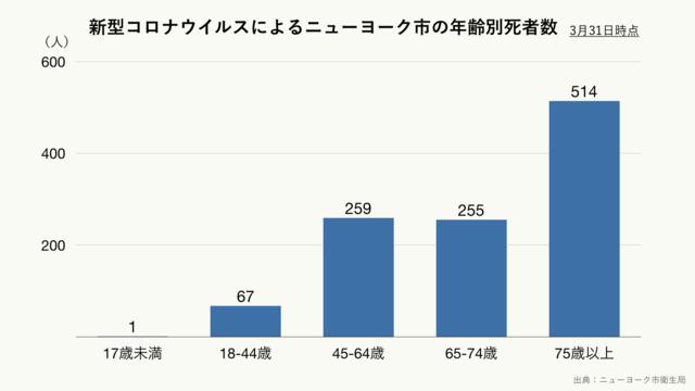 新型コロナウイルスによるニューヨーク市の年齢別死者数(クリーム)