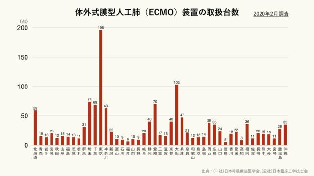 都道府県別の体外式膜型人工肺(ECMO)の取扱台数(クリーム)