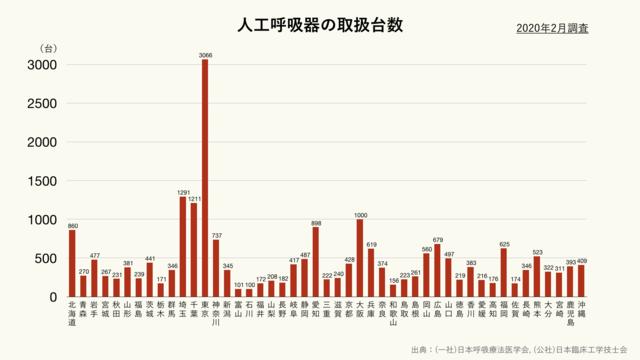 都道府県別の人工呼吸器の取扱台数(クリーム)