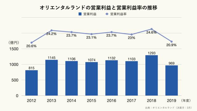 オリエンタルランドの営業利益と営業利益率の推移のグラフ(クリーム)