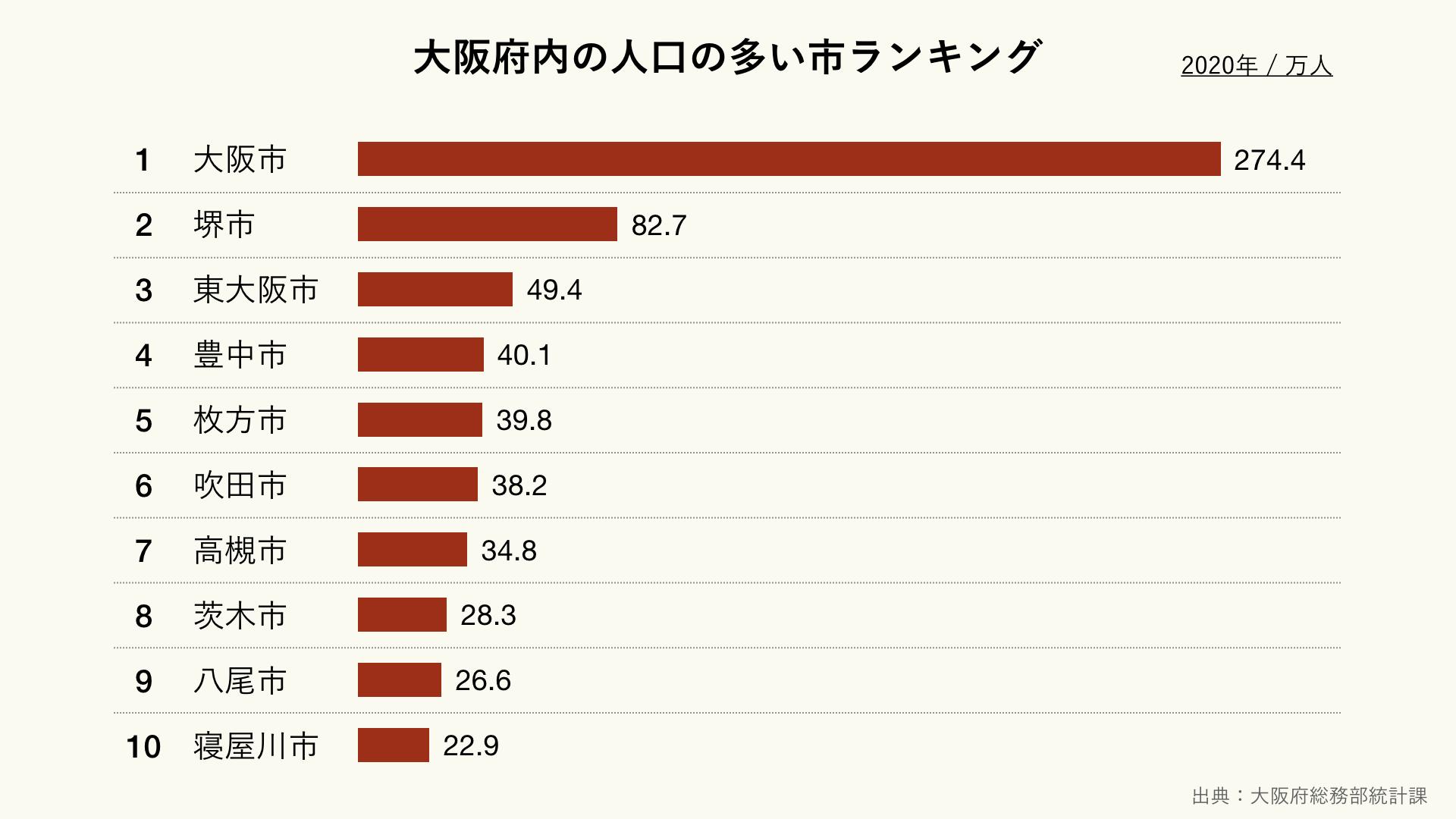 大阪府内の人口の多い市ランキング