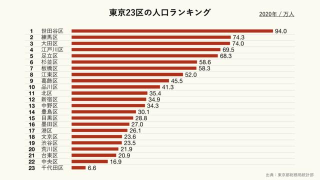 東京23区の人口ランキング(クリーム)