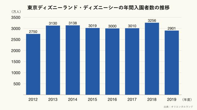 東京ディズニーランドと東京ディズニーシーの年間入園者数の推移(クリーム)