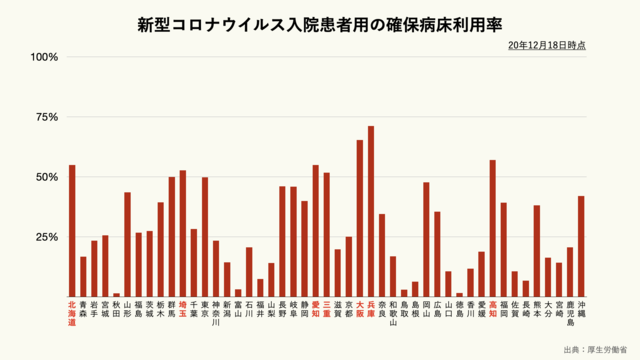 新型コロナウイルス入院患者用の確保病床利用率(都道府県別)のグラフ
