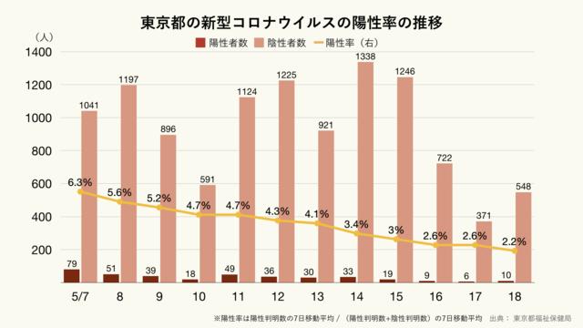 東京都の新型コロナウイルスの陽性率のグラフ