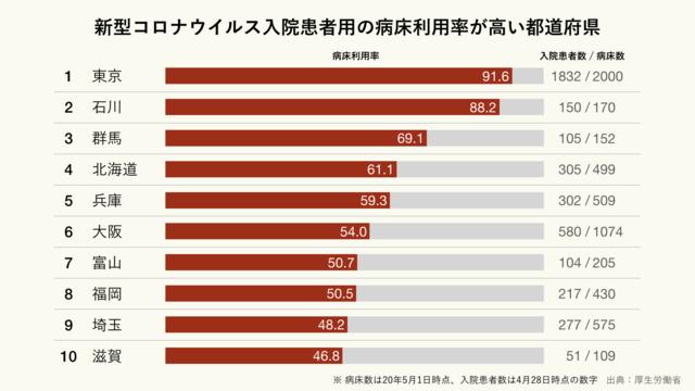 新型コロナウイルス入院患者用の病床利用率が高い都道府県