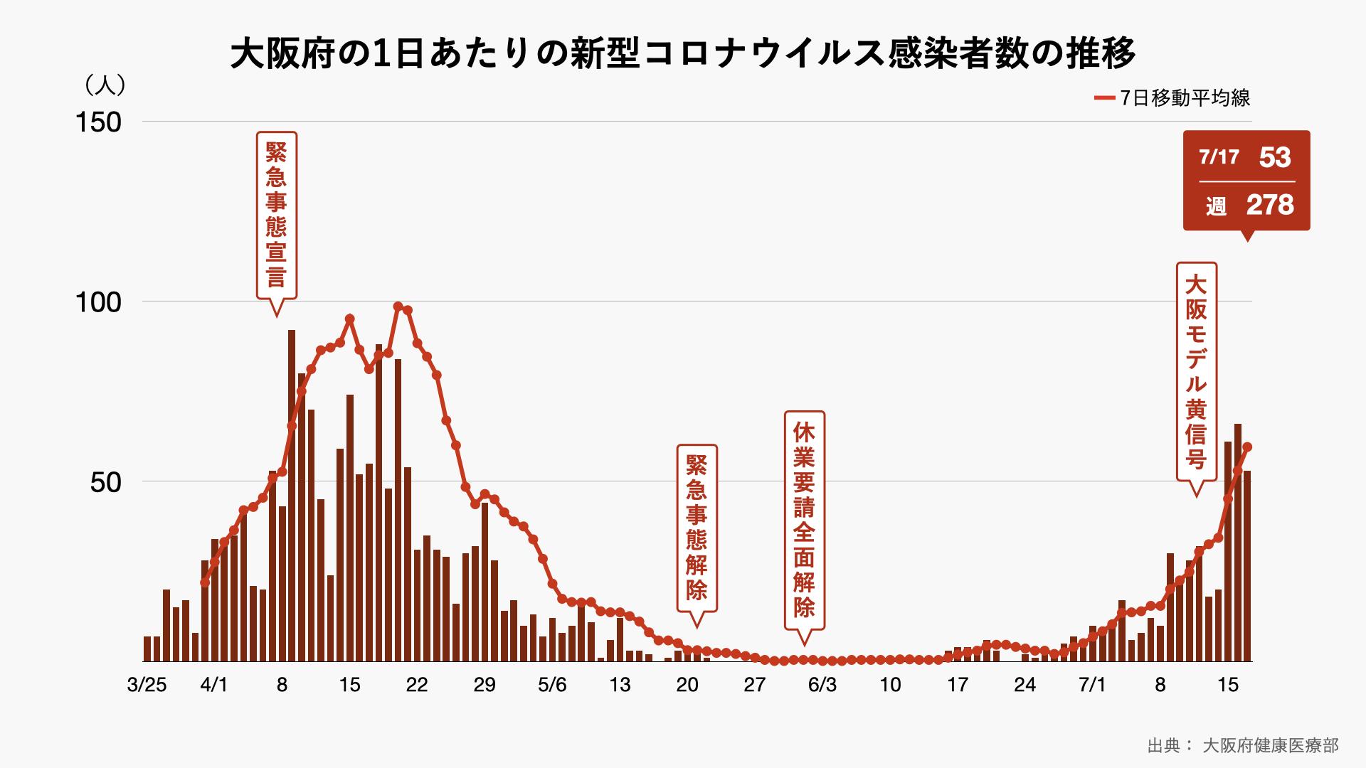 今日 の 大阪 コロナ ウイルス 感染 者 数 新型コロナウイルス...