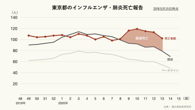 東京都のインフルエンザ・肺炎の超過死亡