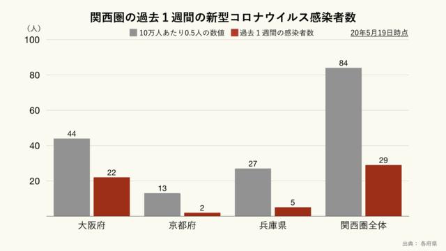 関西圏の過去1週間の新型コロナウイルス感染者数のグラフ
