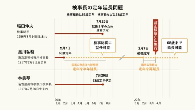検察庁法改正による定年再延長問題