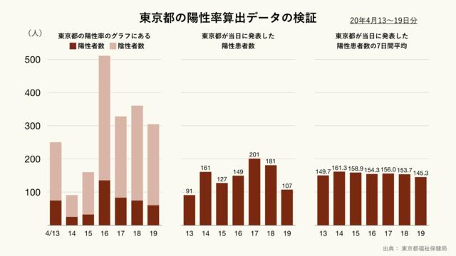 東京都の陽性率算出データの検証