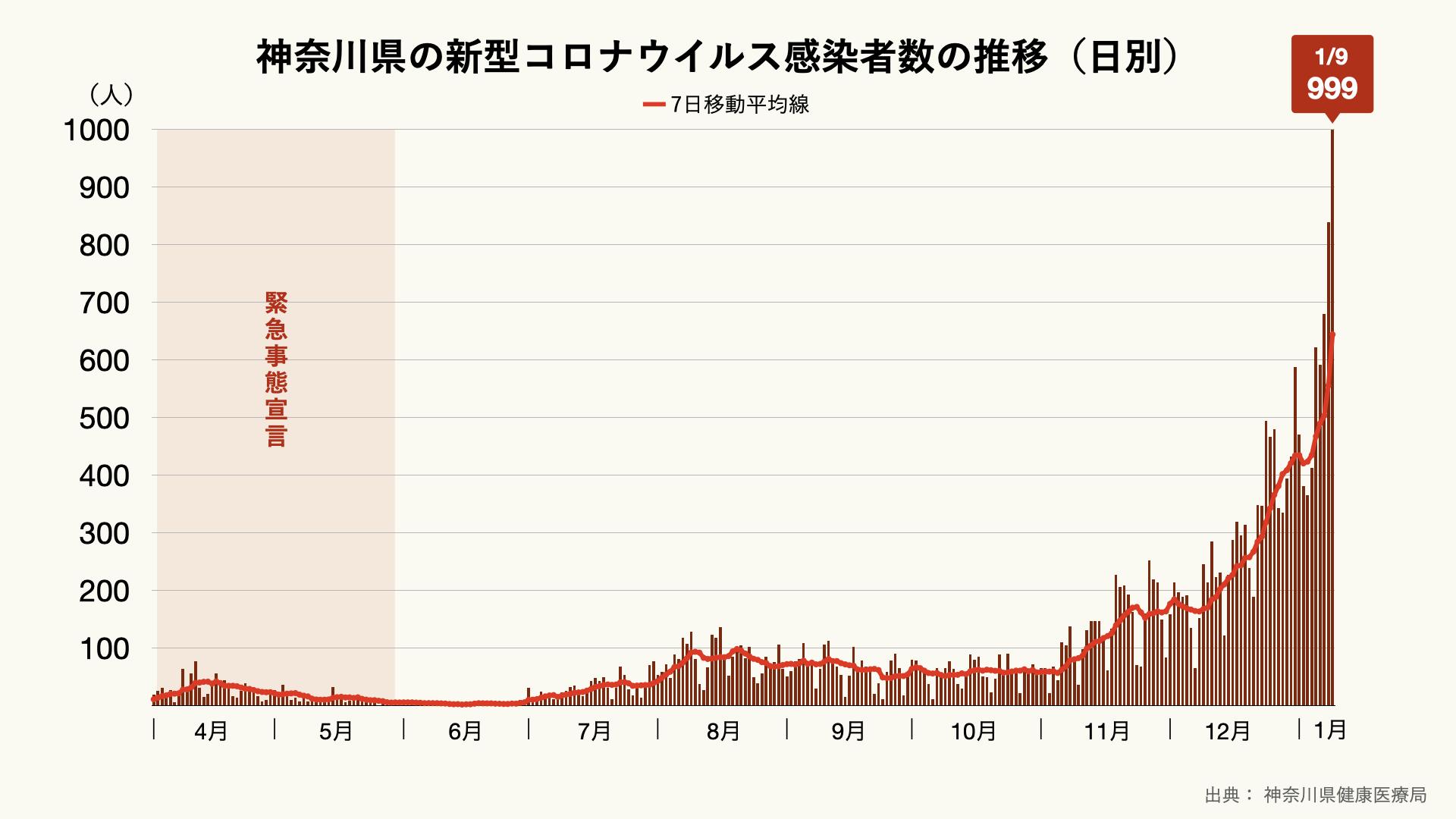 神奈川県の新型コロナウイルス感染者数の推移(日別)のグラフ