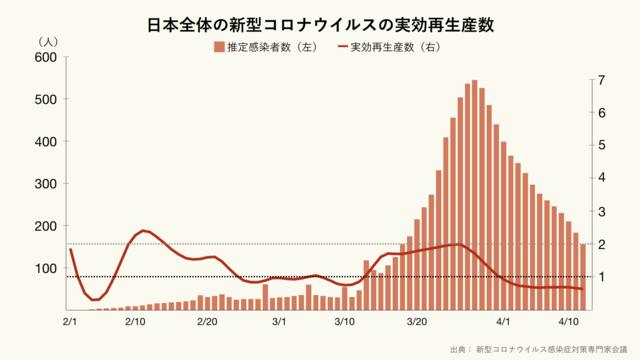 日本全体の新型コロナウイルスの実効再生産数のグラフ
