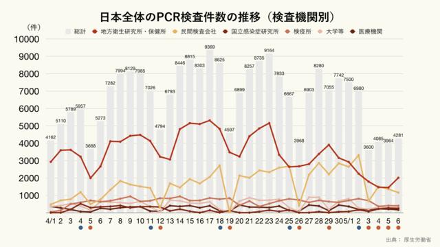 日本全体の検査機関別のPCR検査件数の推移