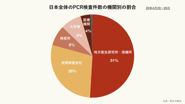 日本全体の新型コロナウイルスPCR検査の機関別割合